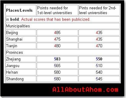 Provincial test score admission levels. â??Ahom Kwok