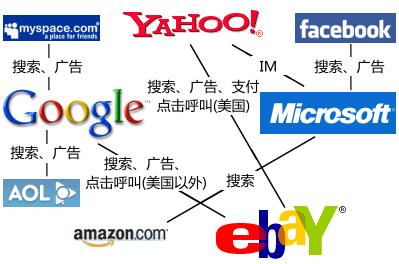 Corporate framework of the internet