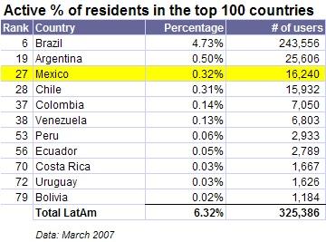 Stats Mar 2007