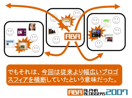 Alpha Bloggers 2007: New Japanese Blogosphere