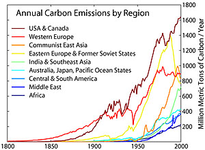 Annual co2 emmisions by region