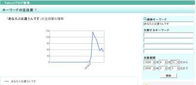 yahoo_graph_sept8.jpg