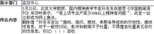 Nota di Sun Dongdong