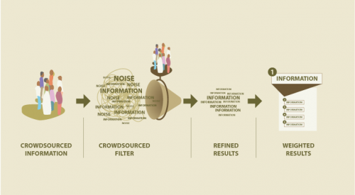 Crowdsourcing the filter: how does it work?