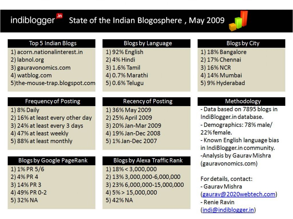 State of the Indian Blogosphere Dashboard