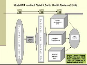Model ICT