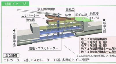 New Shimokitazawa Station design