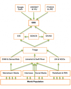 Global System of Systems (GSS)