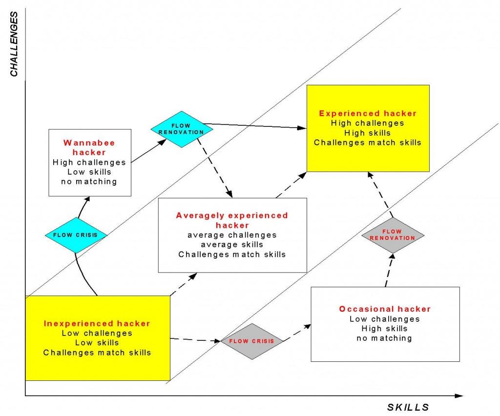 Flow-based model of computer hackers' motivation (Voiskounsky & Smyslova) .