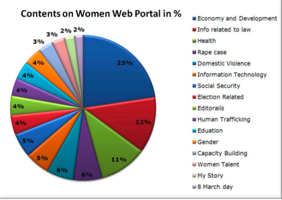graph showing the portal's information content