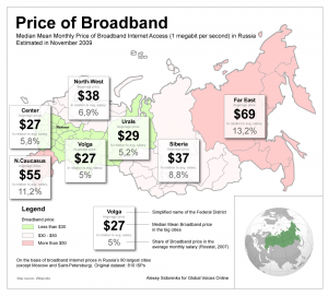 Price of Broadband in Russia, Alexey Sidorenko for GVO