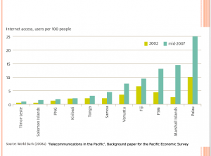 World Bank Internet access numbers from 2008 in East Timor (taken from Abel Pires da Silva paper)