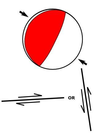 Focal mechanism for the main shock, and cross-sections of the two possible fault orientations
