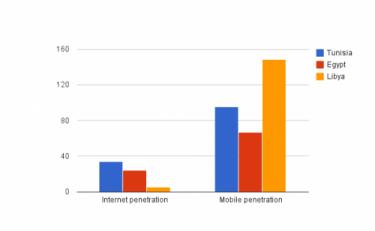 Questo grafico confronta le percentuali di accesso ad Internet ed alla telefonia mobile in Egitto, Tunisia e Libia