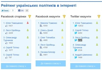 A screenshot of Ukrainian politicians' popularity rankings on Facebook and Twitter, as of April 12, 2011