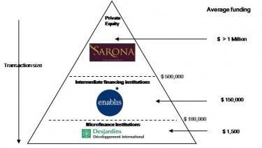 Diferença no tamanho médio da transação entre capitais privados e fundos de desenvolvimento internacional. Diagrama creditado ao autor do artigo.