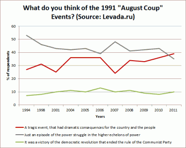 Reactions to august coup in russia, 1994-2011. source: levada.ru, illustration: alexey sidorenko