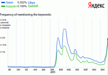 "Frequency of keywords ""Libya"" (blue) and ""Qaddafi"" (green) in the Russian blogosphere. Source: Yandex.Pulse"