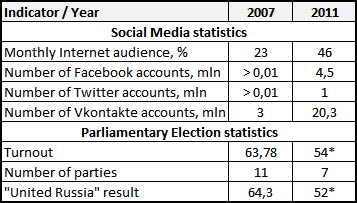 Comparison of Electoral and Social media data, 2007-2011. Compiled by Alexey Sidorenko