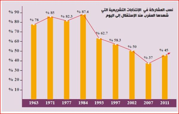 Voter turnout in Morocco since independence, posted on Twitter by @feryate