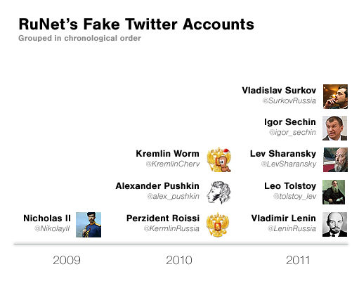 List of RuNet's Fake Twitter Accounts