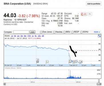SINA Share price drived on July 17, 2012. Non-commercial use of image from isunaffairs.