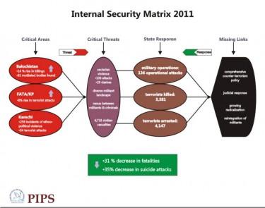 مصفوفة الأمن الداخلي للعام 2011