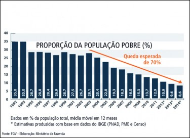 """Udeo siromašnih izraženo u procentima. Izvor: <a href=""""http://www.robsonleite.com.br/brasil-atinge-meta-de-reducao-da-pobreza-estabelecida-para-25-anos/"""">Robson Leite</a> Blog"""