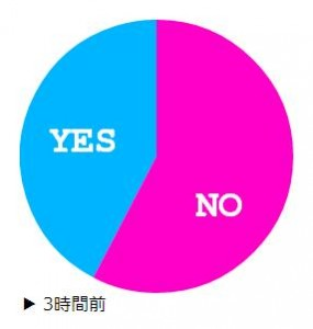 Pie chart from poll question on zzhh.jp