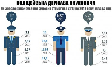 Victor Yanukovych's Police State: how funding for law enforcement agencies has been growing in 2010-2013, in billions of hryvnias.