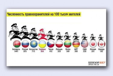 The number of police officers per 100,000 of population.