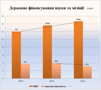 Ukraine: state funding of police vs. state funding of science in 2010-2012. Source: RFE/RL.