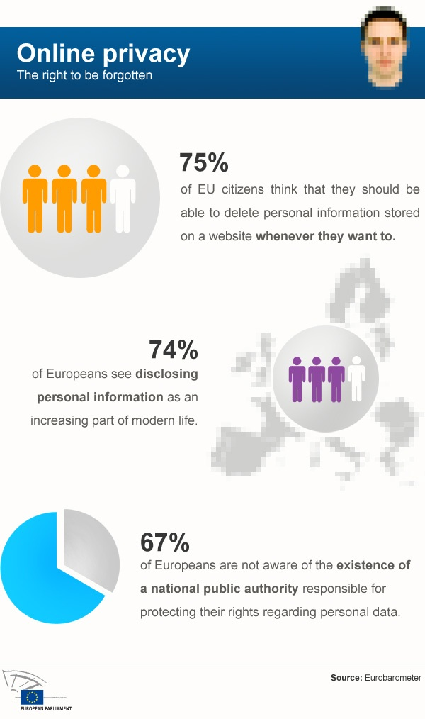 Figures on privacy and the internet in the EU. Image taken from the European Parliament website, with permission.