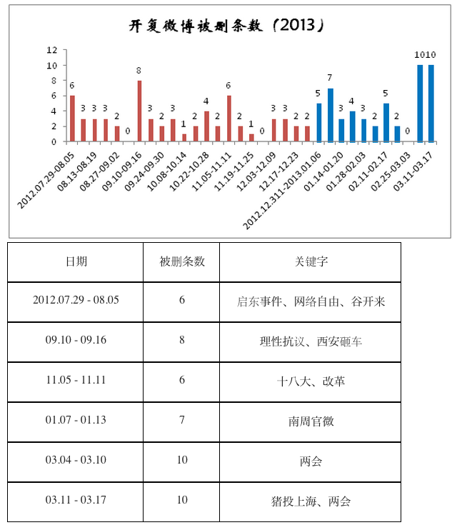 Grafico di Kai-Fu Lee sui suoi post cancellati dalla censura su Sina Weibo.