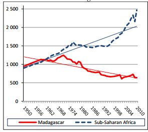 Madagascar GDP compared to ssAfrica GDP via Lalatiana Pitchboule