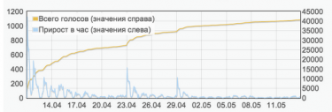 Number of signatures for Navalny's petition as of May 14, 2013.  Screenshot.