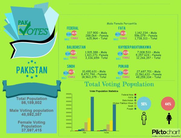Voter Stats. Info graph courtesy Pak Votes
