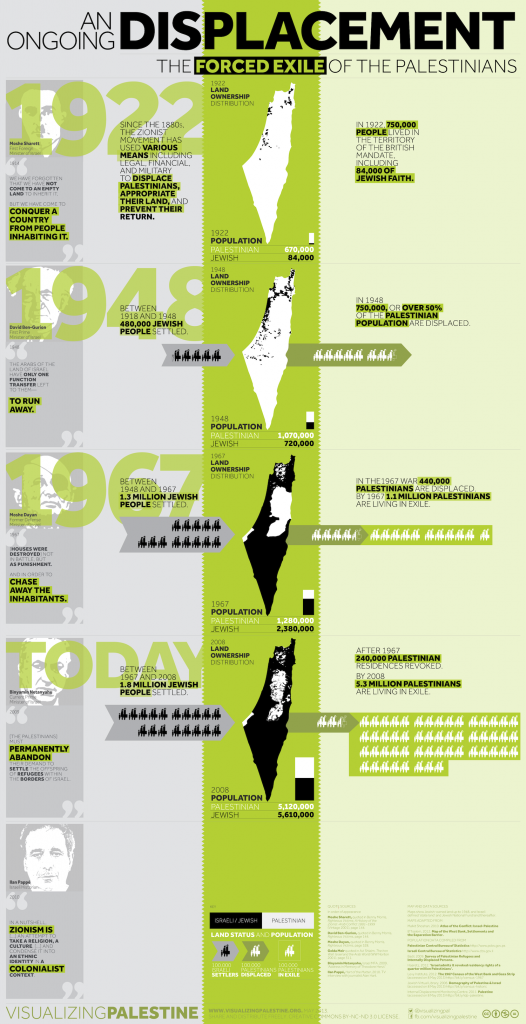 Courtesy of VisualizingPalestine