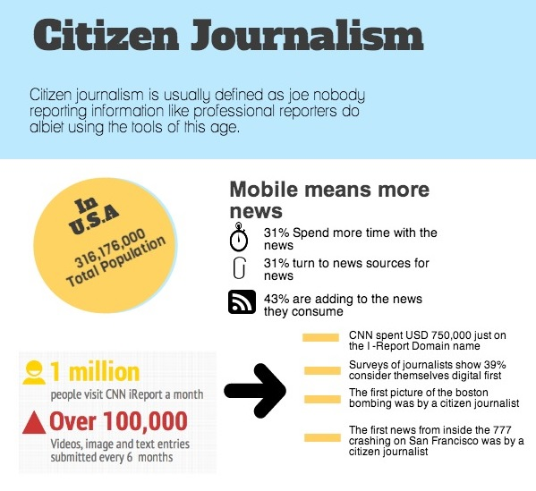 Infographics on citizen media in Pakistan by Faisal Kapadia. Used with permission. Click on the image for full view.