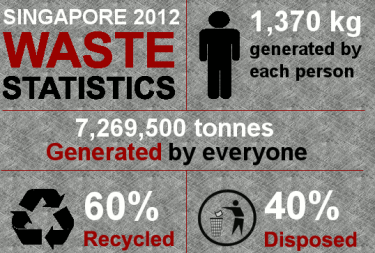Image from Zero Waste Singapore