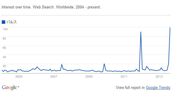 "Screenshot from Google trend for the word ""バルス"""