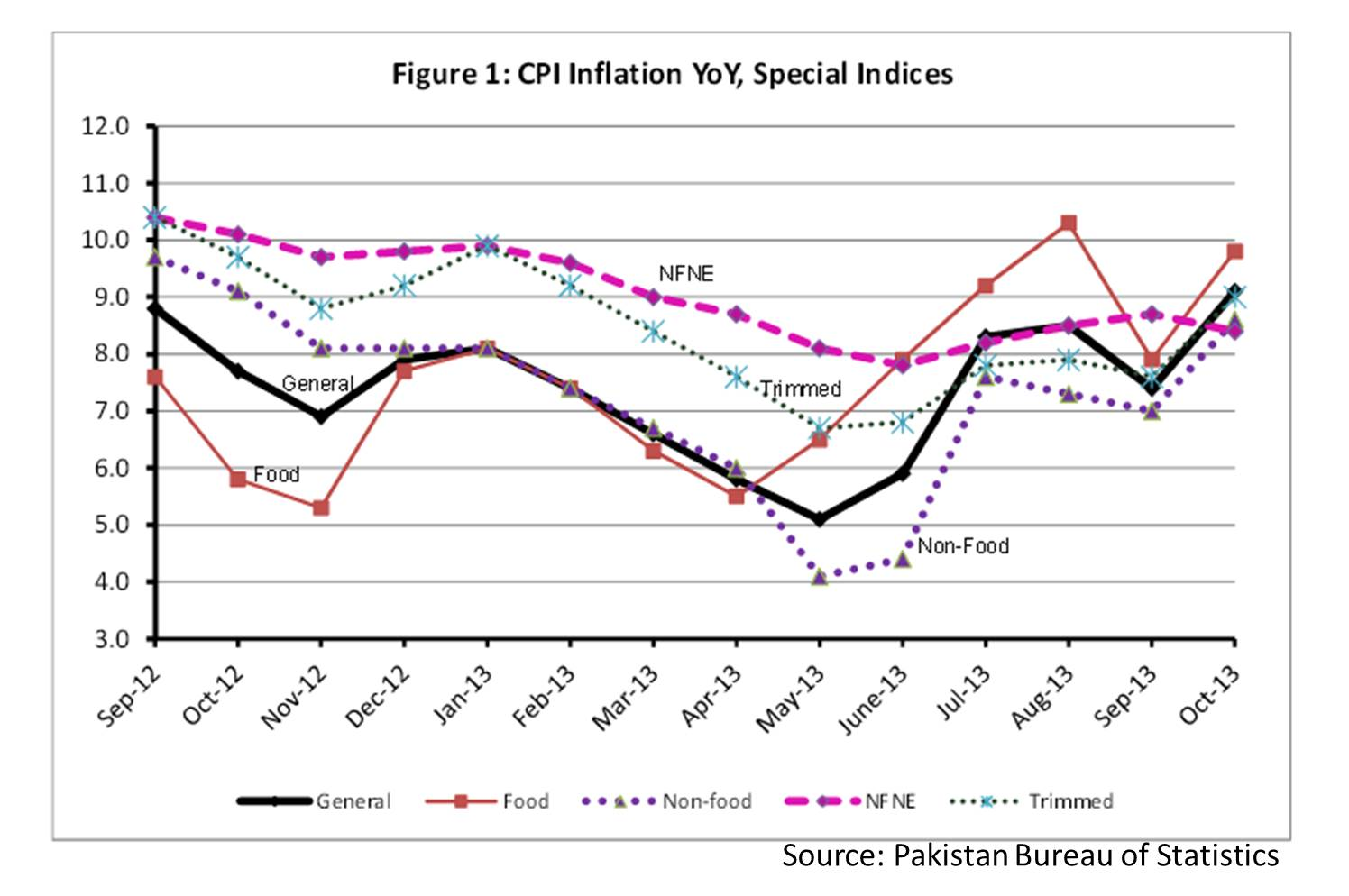 Graph depicting year-on-year (YOY) increase in inflation, measured by Consumer Price Index. Source: Pakistan Bureau of Statistics, Islamabad