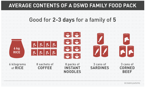 The contents of the government's food pack given to typhoon survivors