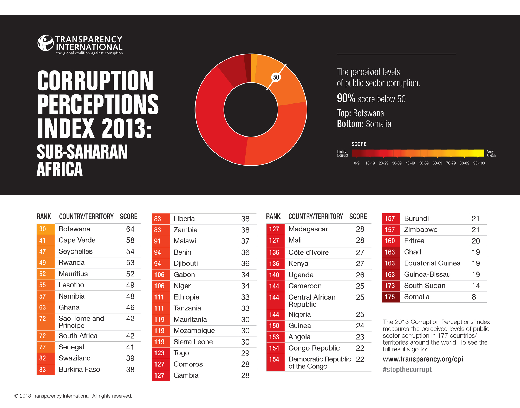 CPI Index 2013 for ssAfrica via Transparency International CC-License-BY