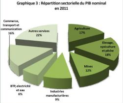 GDP sectorial distribution in Burkina faso in 2011 via AFDB Report - Public Domain