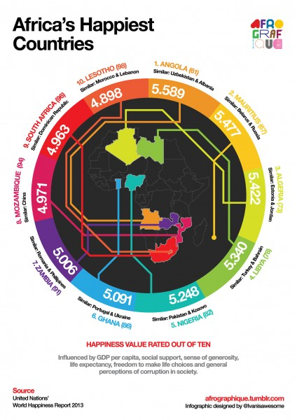 Happiness Value Index for the African Continent via Afrigraphique CC-NC-2.0