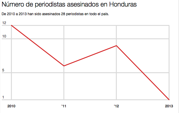 Number of journalists killed in Honduras