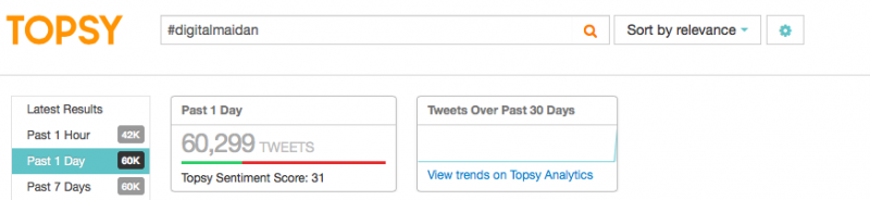 Screenshot showing number of tweets and user sentiment from Topsy.com, January 27, 2014.