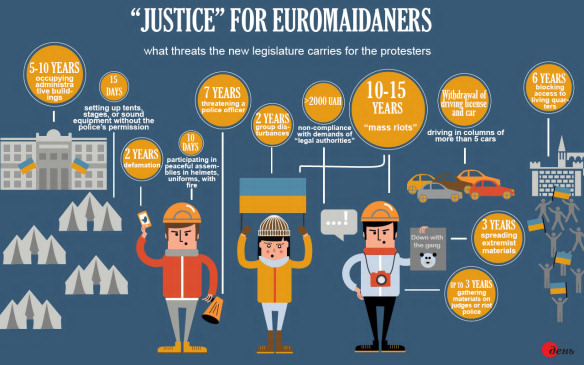 What the new anti-protest laws meant for Euromaidan protesters at a glance. Translated infographic from Den daily by Euromaidan PR, used with permission.