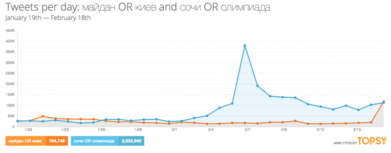 "Russian-language tweets about ""maidan"" or ""kiev"" (orange) versus tweets about ""sochi"" or the ""olympics"" (blue)."